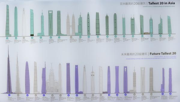 המגדלים הגבוהים באסיה והמגדלים הגבוהים העתידיים