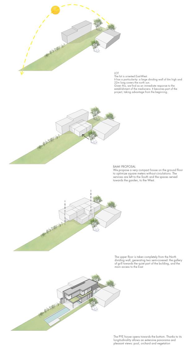 דיאגרמות התכנון של הבית לפי נתוני המגרש הטבעיים והבנויים. תכנון: BAM! Arquitectura