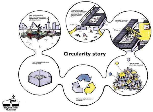 סכמה מעגלית של השימוש בפסולת הפלסטיק. תכנון: Recycled Island Foundation