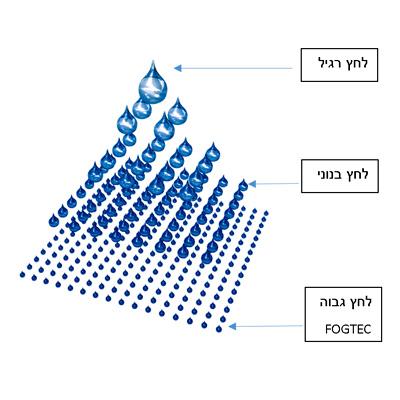 טיפה אחת בלחץ רגיל= 65 טיפות לחץ בנוני= 200 טיפות ב- FOGTEC.